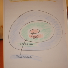 Komfortzonenmodell Erlebnispädagogik